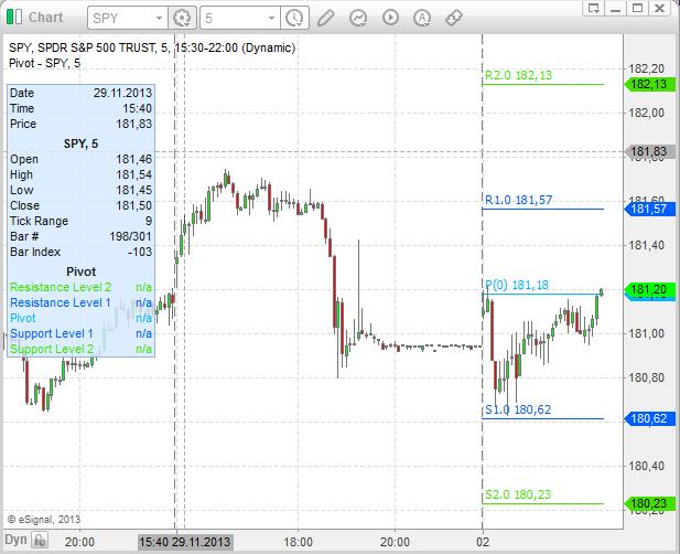 Pivot_Points_trading_ukazka