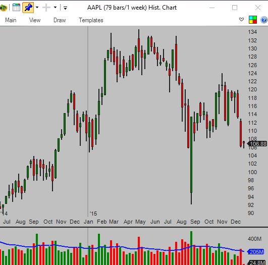 Vývoj ceny akcií společnosti Apple