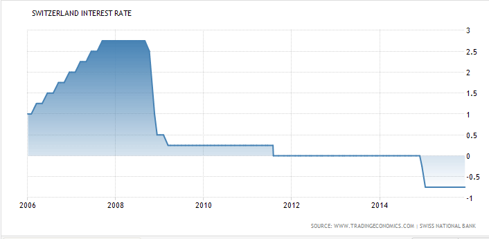 swiss_central_bank_interest_rate_01_2016