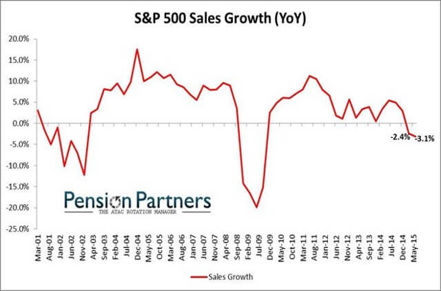 SP500-sales-growth-2015