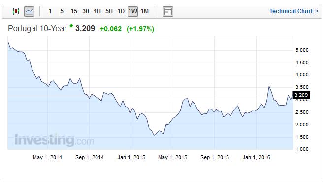 Portugalsko - úroky dluhopisů opět rostou - zdroj: Investing.com