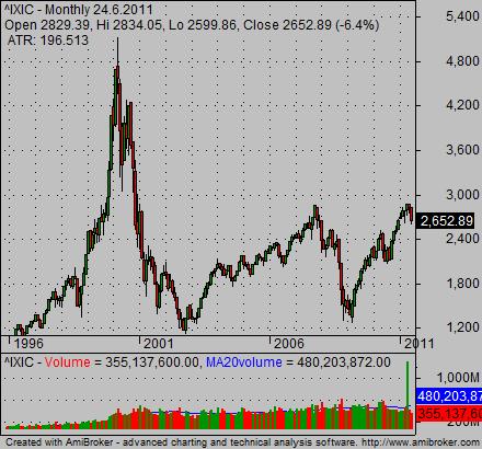 Zdarma živé grafy akciového trhu Indie